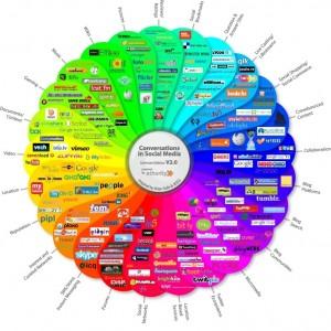 Social-Media Dienste Deutschland
