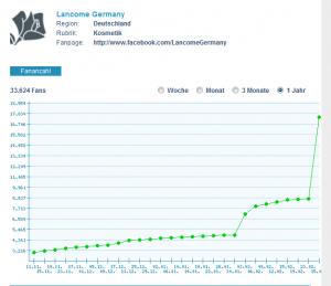 Facebook Page von Lancome Germany - Fanentwicklung laut facemeter.de